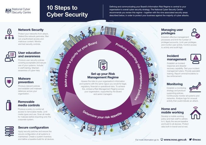 10 pasos para la  Ciber Seguridad