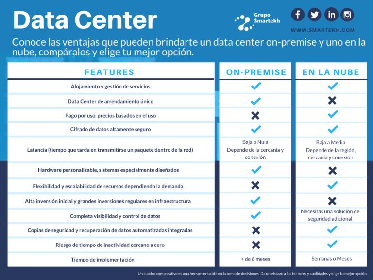 Data-Center-Cuadro-Comparativo