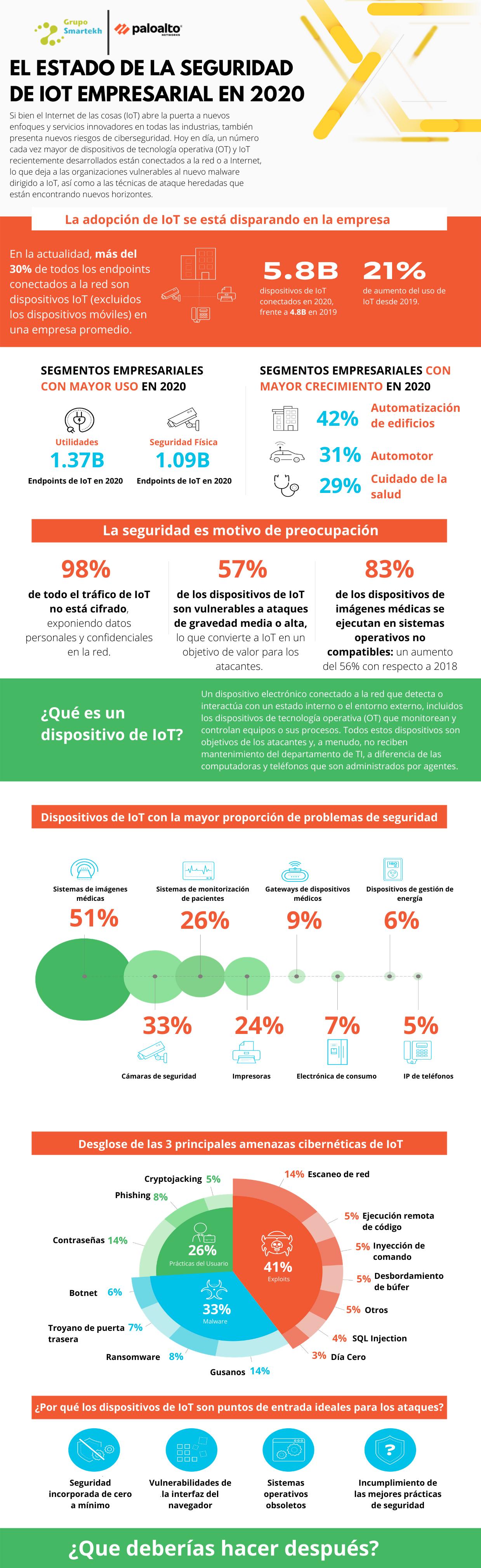 El estado de la seguridad de IoT empresarial en 2020