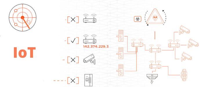 ¿Conoces el ciclo de vida de un ciberataque a dispositivos IoT? Identifica las 8 etapas y evita impactos